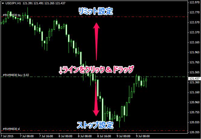MT4でラインを移動すると指値、逆指値が設定される